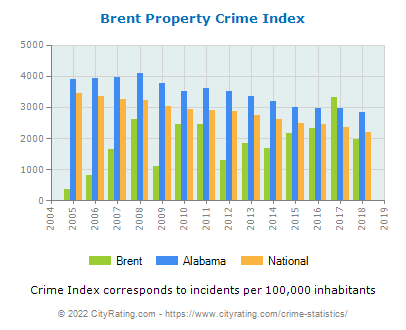 Brent Property Crime vs. State and National Per Capita