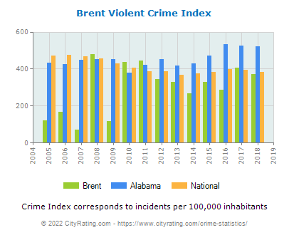 Brent Violent Crime vs. State and National Per Capita