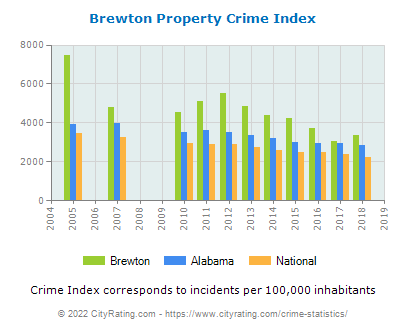 Brewton Property Crime vs. State and National Per Capita
