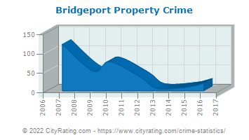 Bridgeport Property Crime