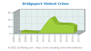 Bridgeport Violent Crime