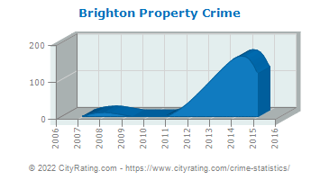Brighton Property Crime