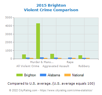 Brighton Violent Crime vs. State and National Comparison
