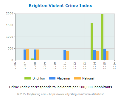 Brighton Violent Crime vs. State and National Per Capita