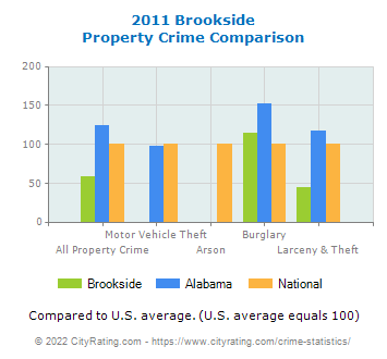 Brookside Property Crime vs. State and National Comparison