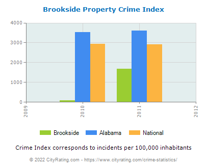 Brookside Property Crime vs. State and National Per Capita