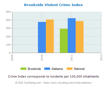 Brookside Violent Crime vs. State and National Per Capita