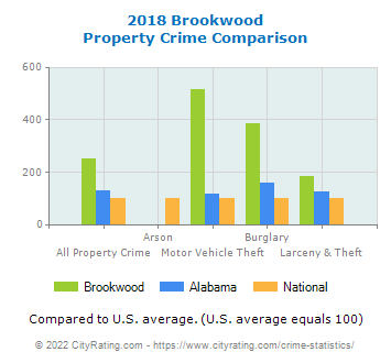 Brookwood Property Crime vs. State and National Comparison
