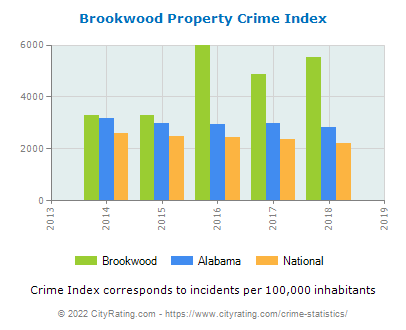Brookwood Property Crime vs. State and National Per Capita