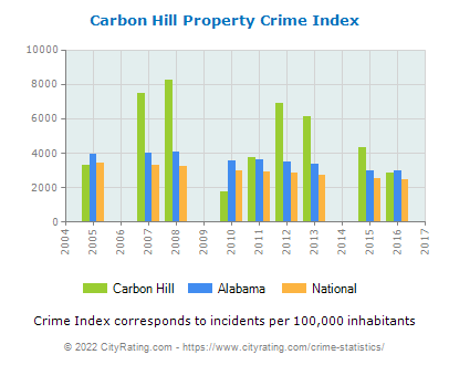 Carbon Hill Property Crime vs. State and National Per Capita