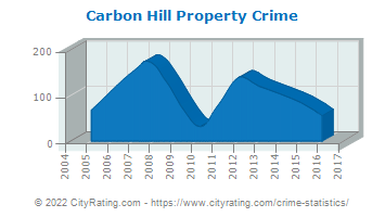 Carbon Hill Property Crime