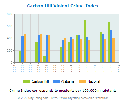 Carbon Hill Violent Crime vs. State and National Per Capita