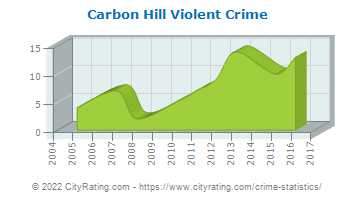 Carbon Hill Violent Crime