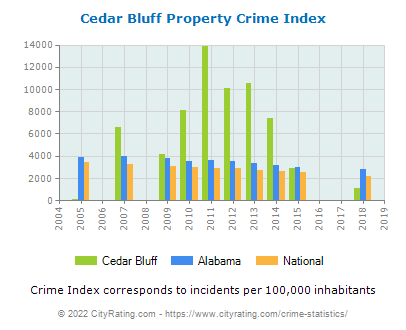 Cedar Bluff Property Crime vs. State and National Per Capita