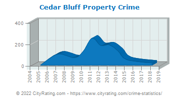 Cedar Bluff Property Crime