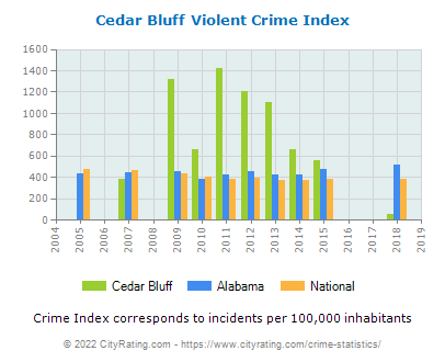 Cedar Bluff Violent Crime vs. State and National Per Capita