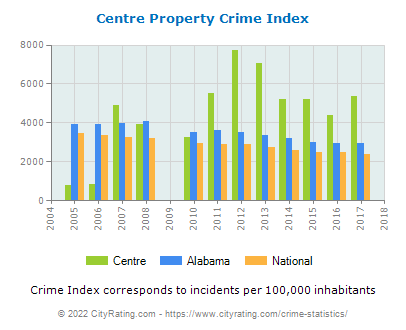 Centre Property Crime vs. State and National Per Capita