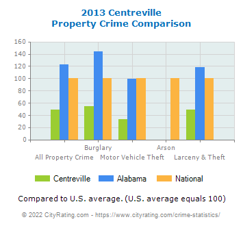 Centreville Property Crime vs. State and National Comparison