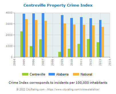 Centreville Property Crime vs. State and National Per Capita