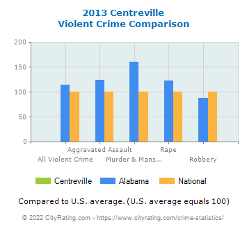 Centreville Violent Crime vs. State and National Comparison