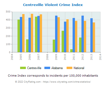 Centreville Violent Crime vs. State and National Per Capita