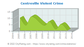 Centreville Violent Crime