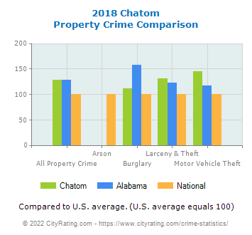 Chatom Property Crime vs. State and National Comparison