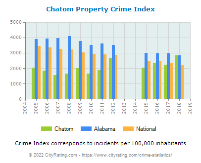 Chatom Property Crime vs. State and National Per Capita