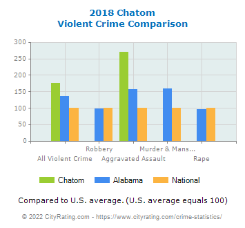 Chatom Violent Crime vs. State and National Comparison