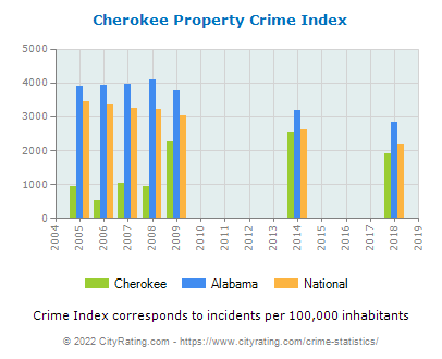 Cherokee Property Crime vs. State and National Per Capita