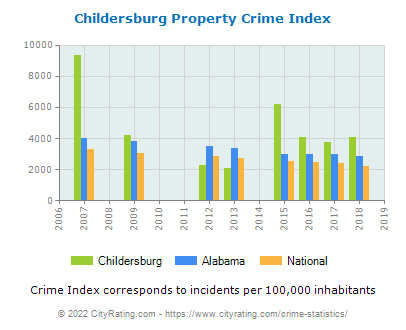 Childersburg Property Crime vs. State and National Per Capita