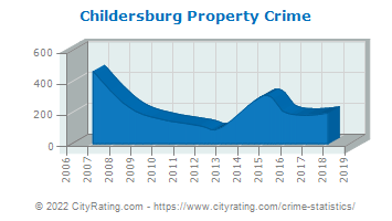 Childersburg Property Crime