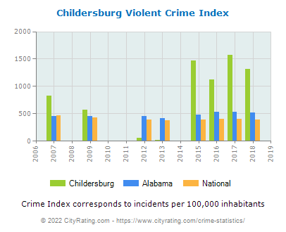 Childersburg Violent Crime vs. State and National Per Capita