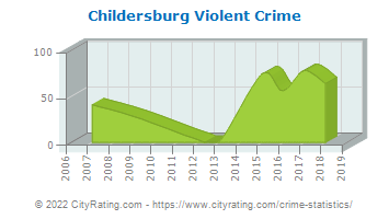 Childersburg Violent Crime