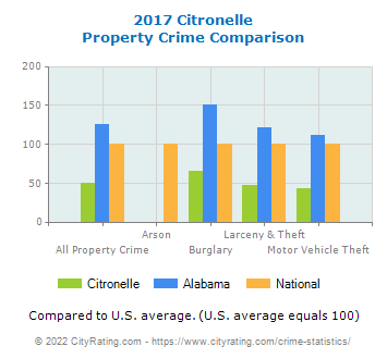 Citronelle Property Crime vs. State and National Comparison
