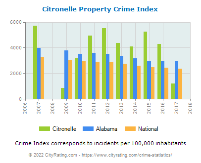 Citronelle Property Crime vs. State and National Per Capita