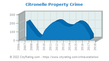 Citronelle Property Crime