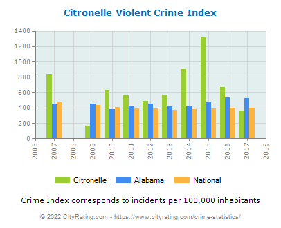 Citronelle Violent Crime vs. State and National Per Capita