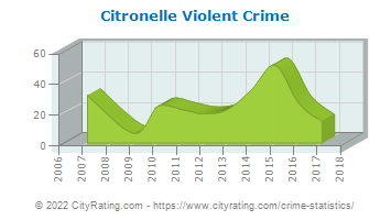 Citronelle Violent Crime