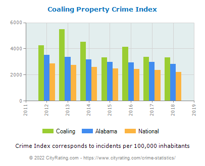 Coaling Property Crime vs. State and National Per Capita