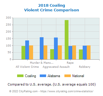 Coaling Violent Crime vs. State and National Comparison