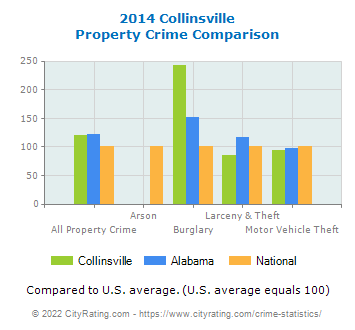 Collinsville Property Crime vs. State and National Comparison