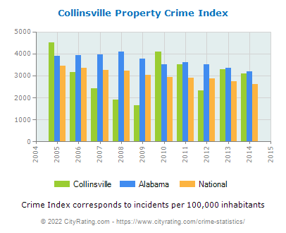 Collinsville Property Crime vs. State and National Per Capita