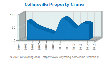 Collinsville Property Crime