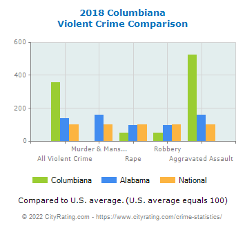 Columbiana Violent Crime vs. State and National Comparison