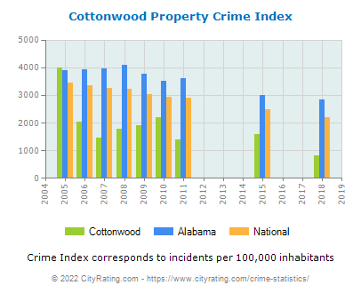 Cottonwood Property Crime vs. State and National Per Capita