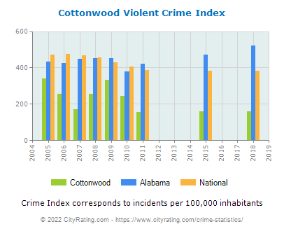 Cottonwood Violent Crime vs. State and National Per Capita