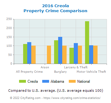 Creola Property Crime vs. State and National Comparison