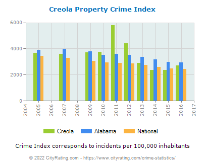 Creola Property Crime vs. State and National Per Capita