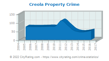 Creola Property Crime